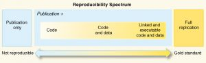Consider reproducibility as a spectrum of evidence that spans the area between publication only and full replication.